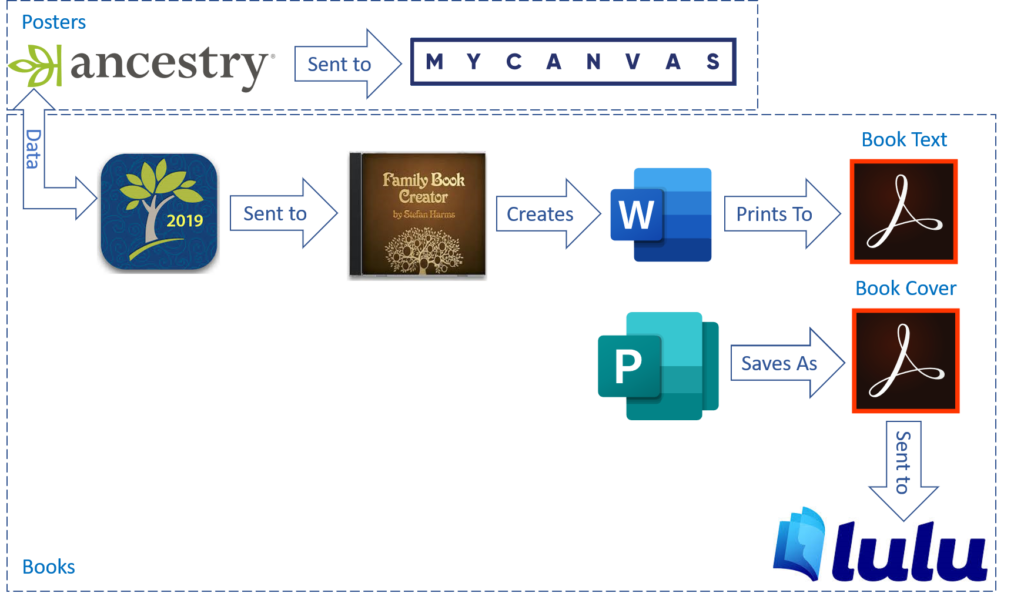Diagram showing family history software used to create books and posters.